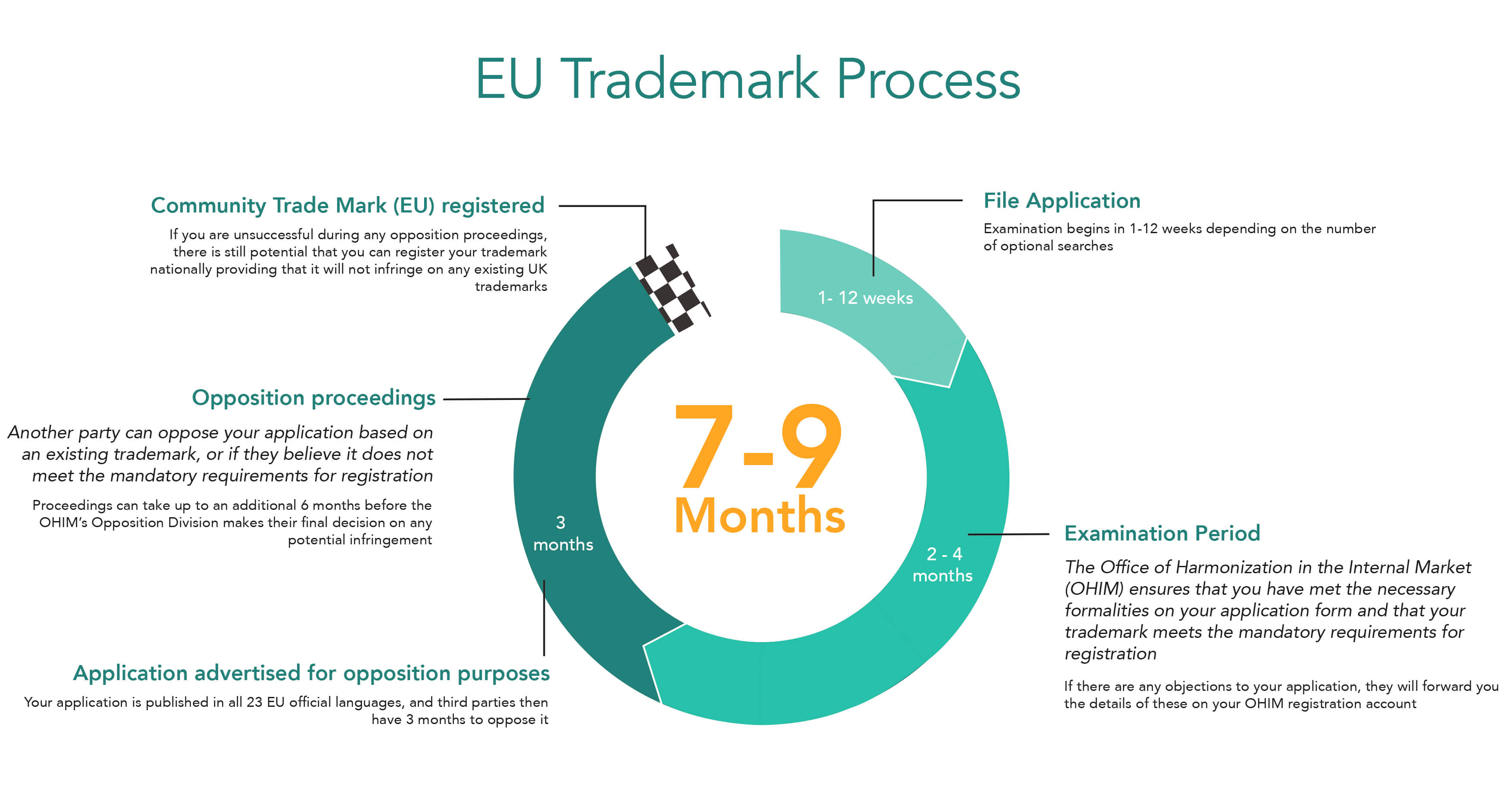 Eu trademark process