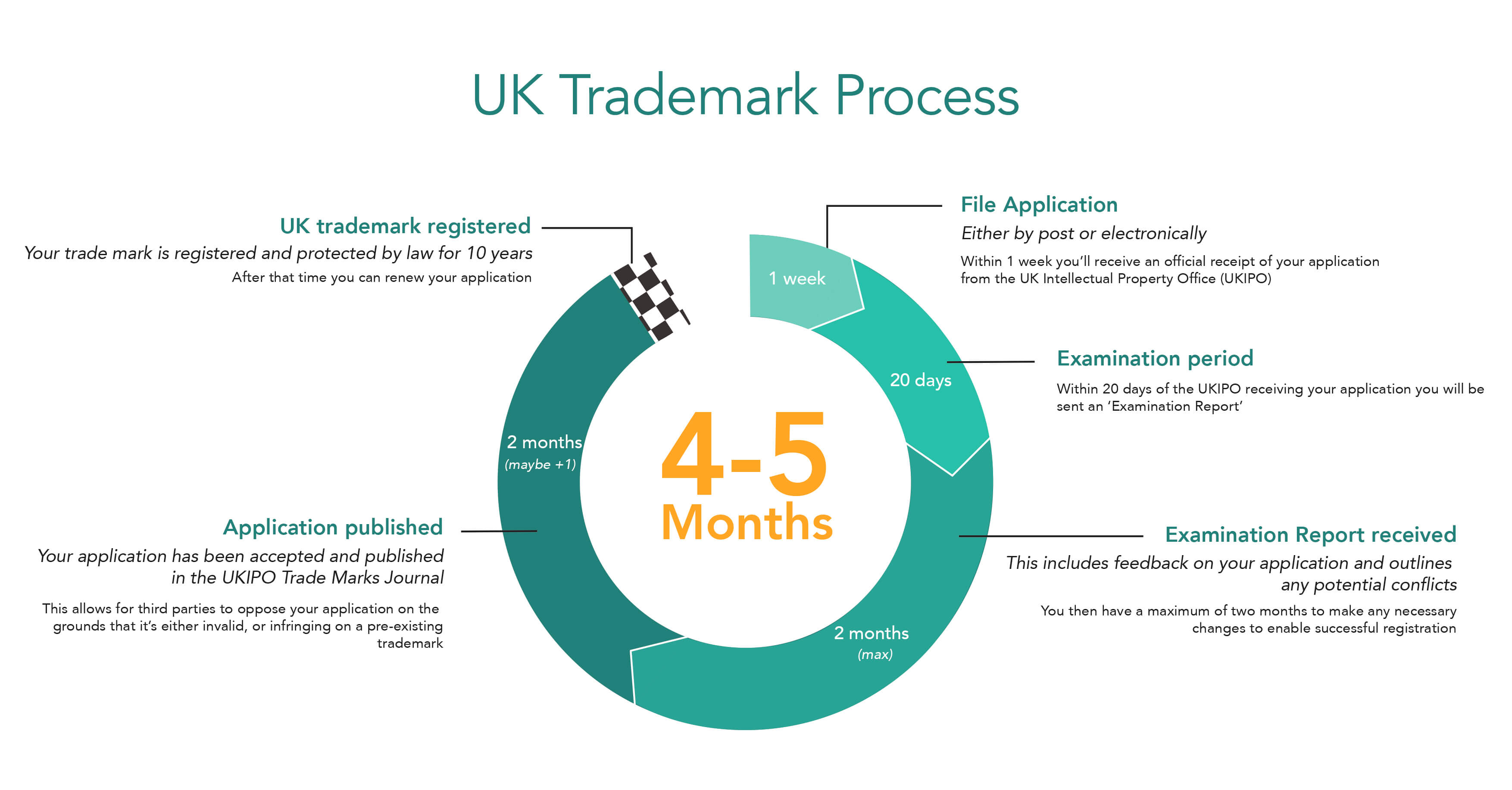 Uk trademark process